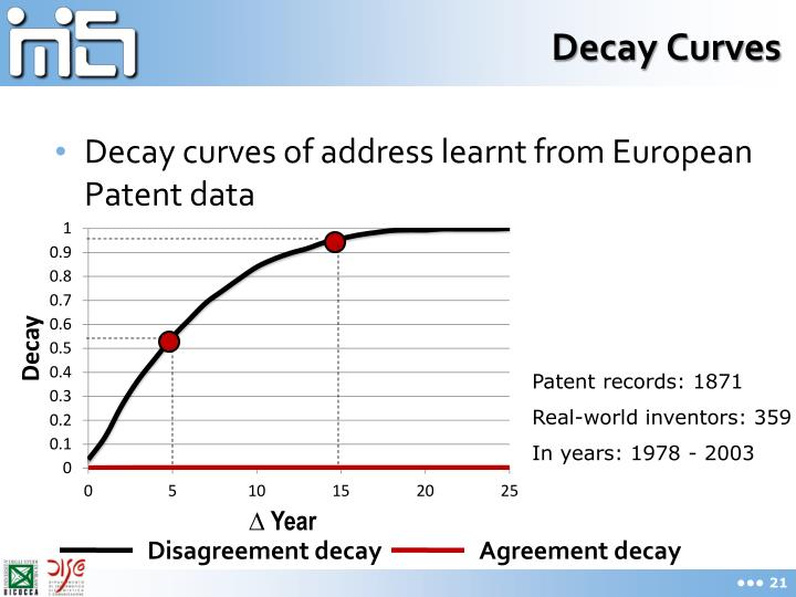 Decay Curves