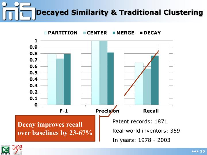 Decayed Similarity & Traditional Clustering