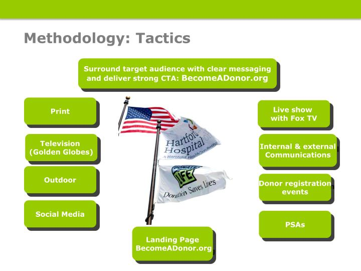 Methodology: Tactics