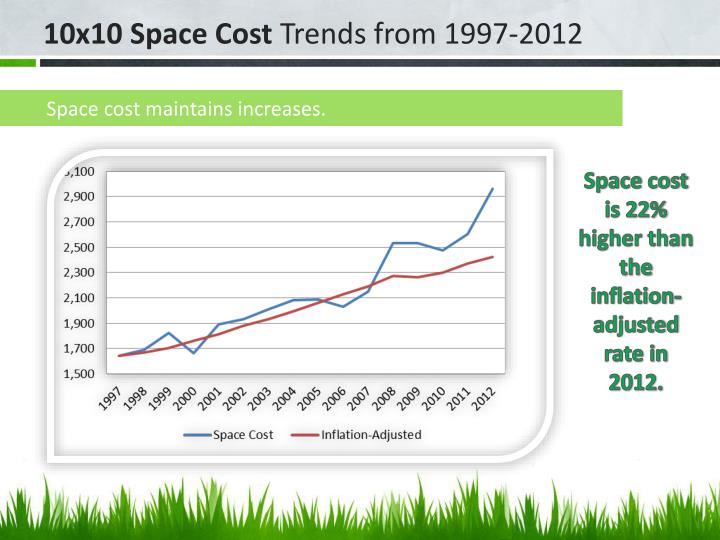 Space cost maintains increases.