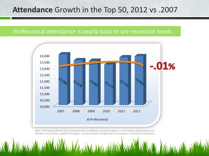 Professional attendance is nearly back to pre-recession levels.