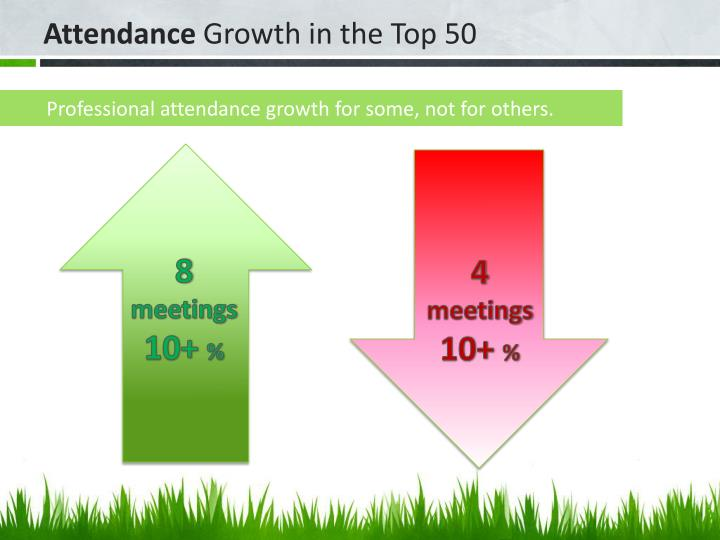Professional attendance growth for some, not for others.