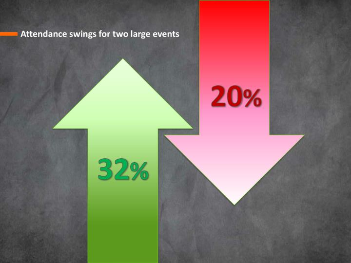 Attendance swings for two large events