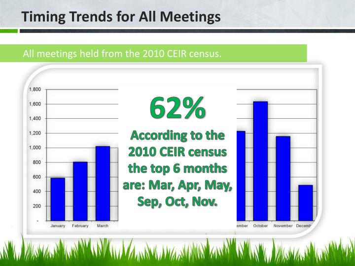 All meetings held from the 2010 CEIR census.