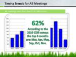 timing trends for all meetings