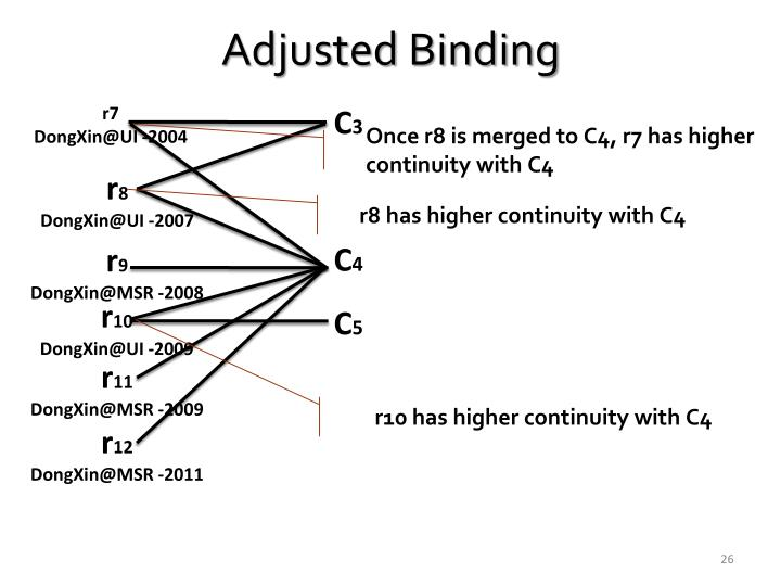 Adjusted Binding