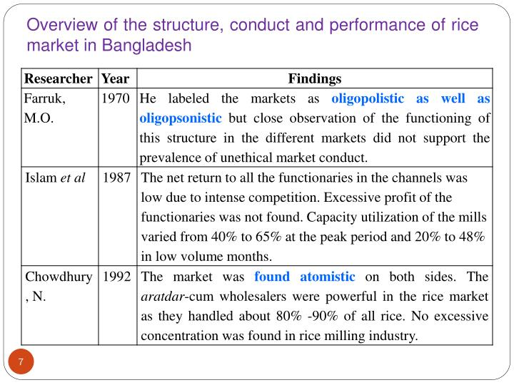 Overview of the structure, conduct and performance of rice market in Bangladesh