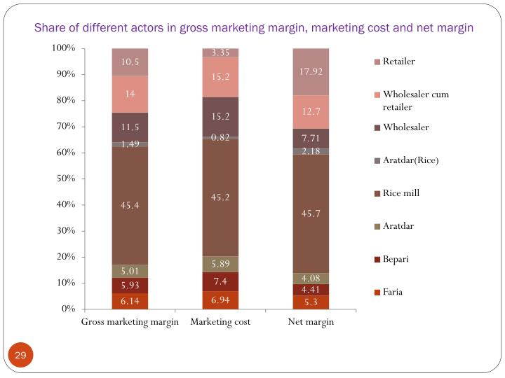 Share of different actors in gross marketing margin, marketing cost and net margin