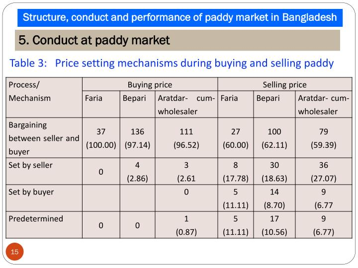 Structure, conduct and performance of paddy market in
