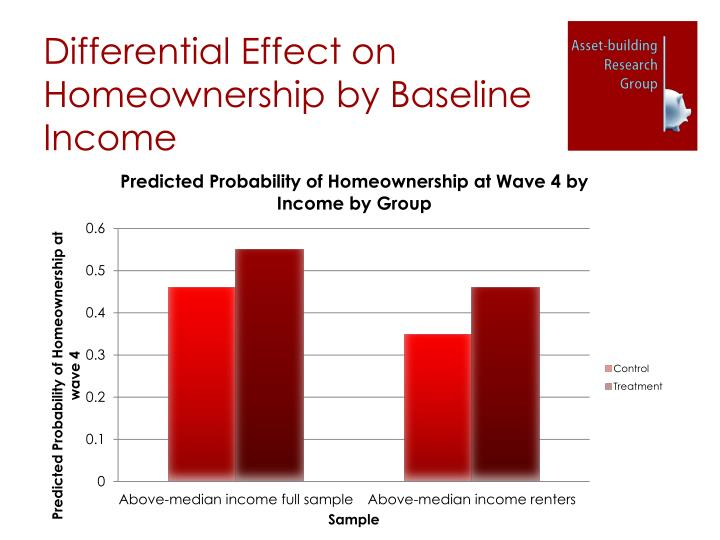 Differential Effect on Homeownership by Baseline Income