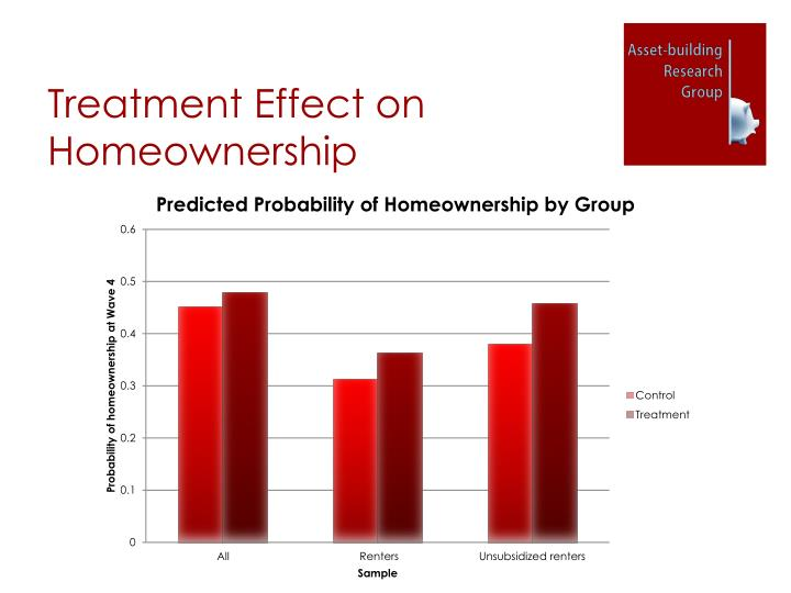 Treatment Effect on Homeownership