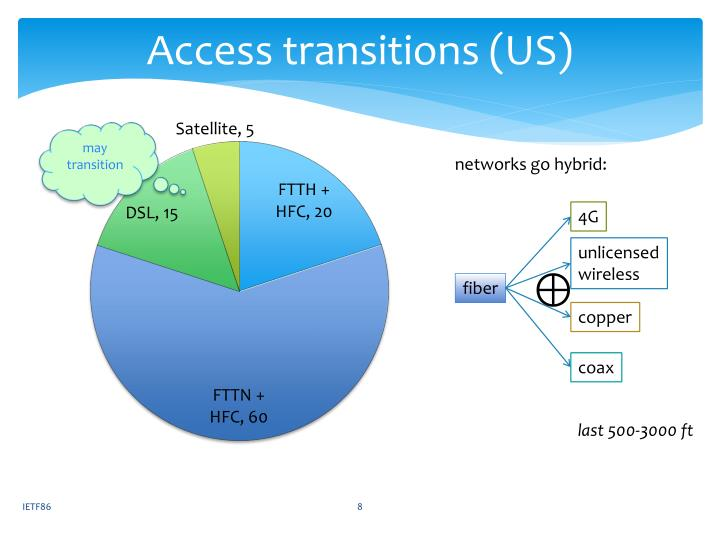 Access transitions (US)