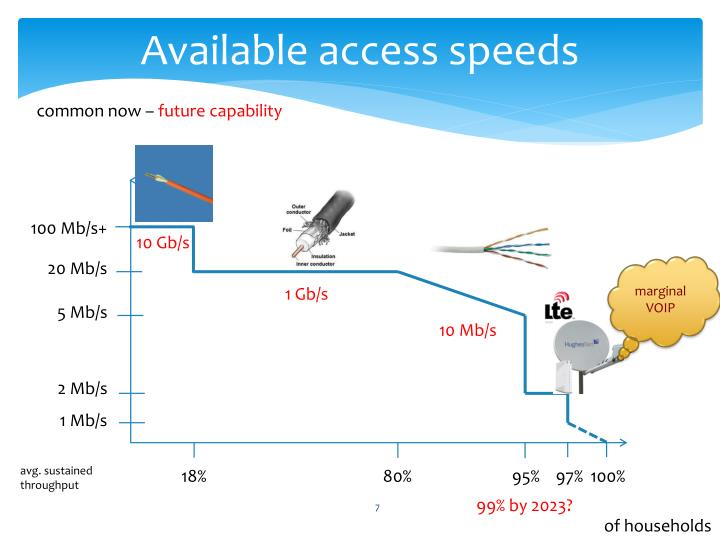 Available access speeds