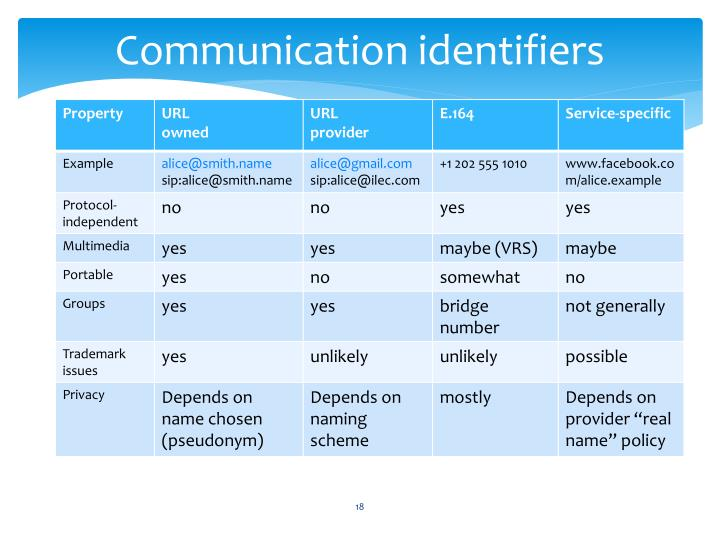 Communication identifiers