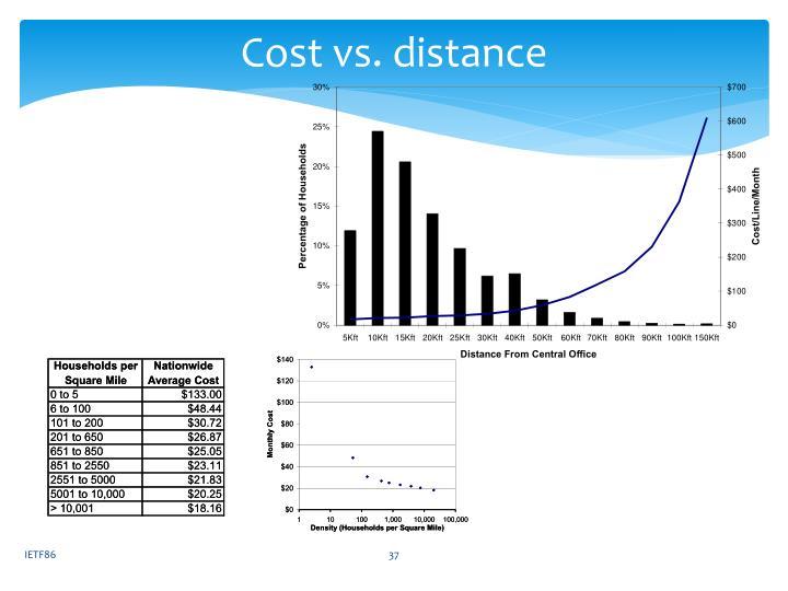 Cost vs. distance