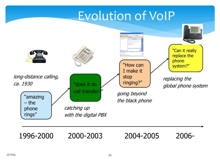 Evolution of VoIP