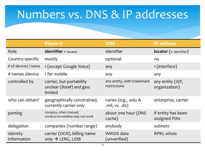 Numbers vs. DNS & IP addresses