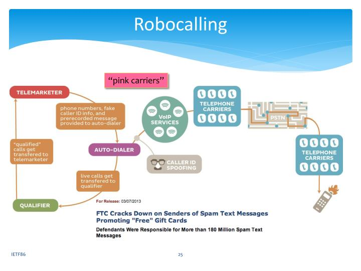 Robocalling