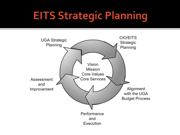 EITS Strategic Planning