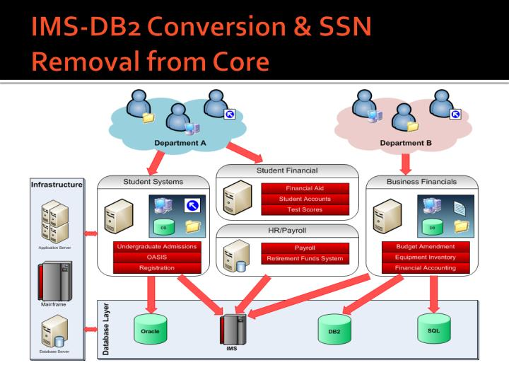 IMS-DB2 Conversion & SSN Removal from Core