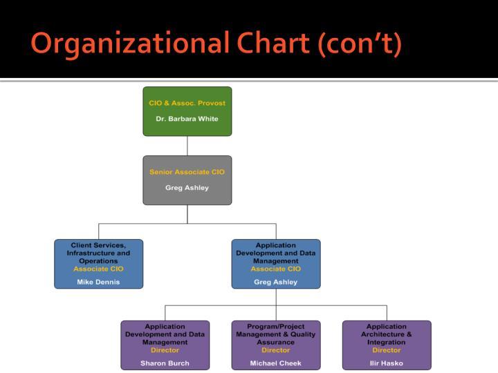 Organizational Chart (