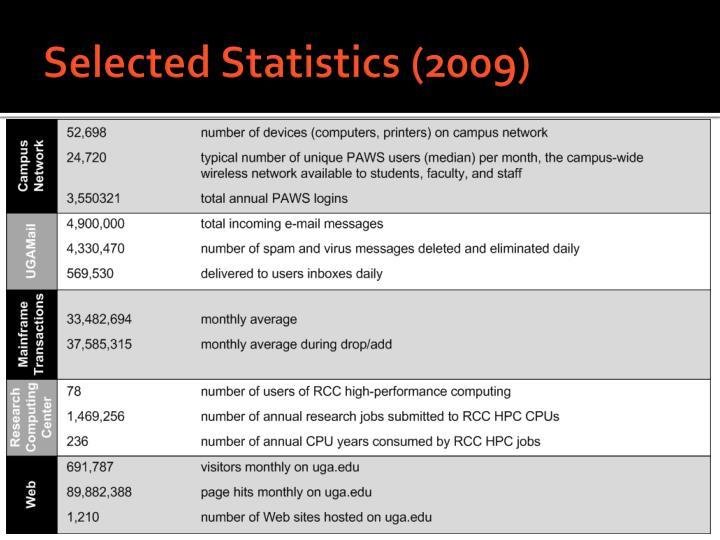 Selected Statistics (2009)
