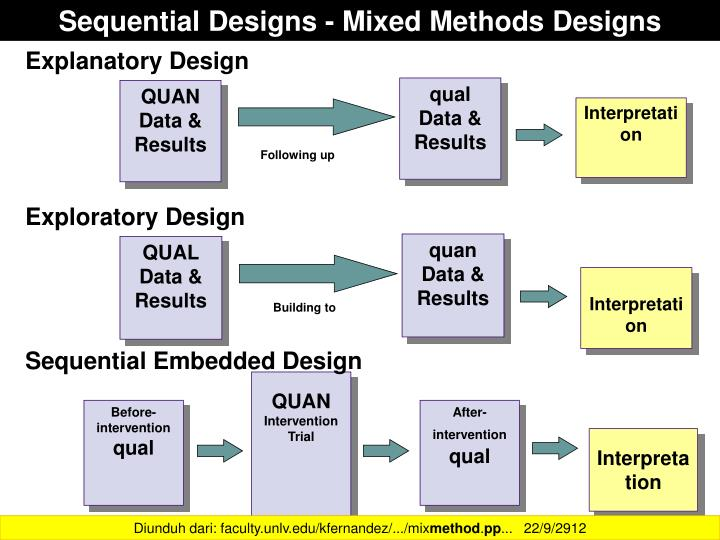 Sequential Designs - Mixed Methods Designs