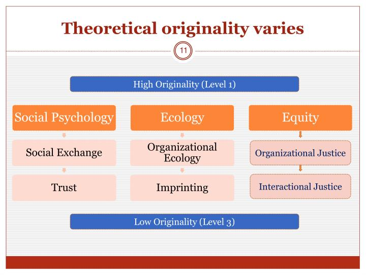 Theoretical originality varies