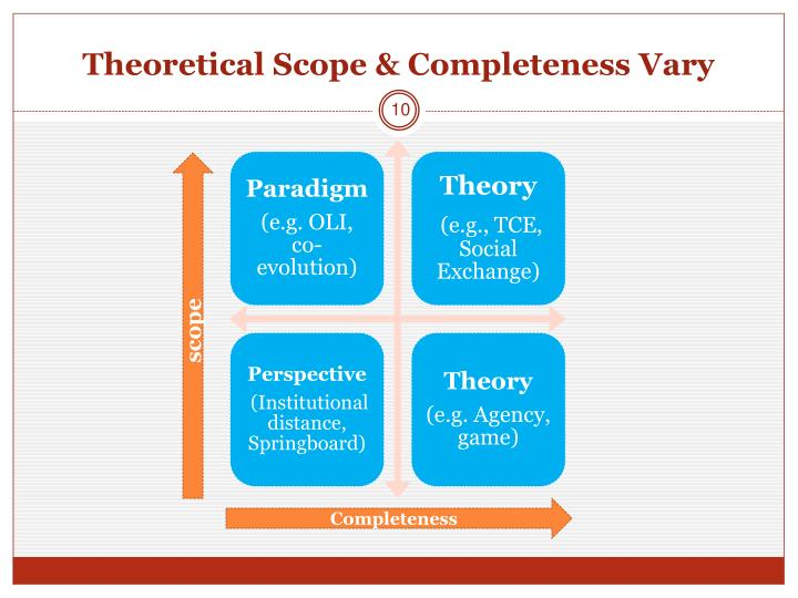 Theoretical Scope & Completeness Vary
