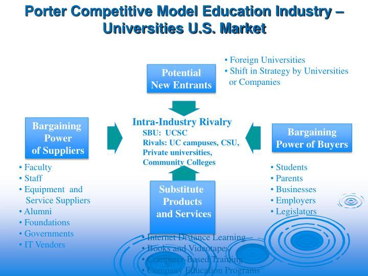 Porter Competitive Model Education Industry – Universities U.S. Market
