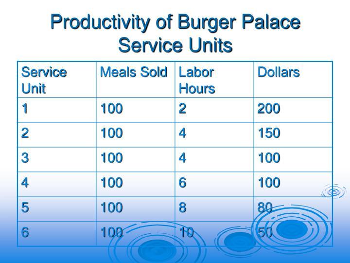 Productivity of Burger Palace Service Units