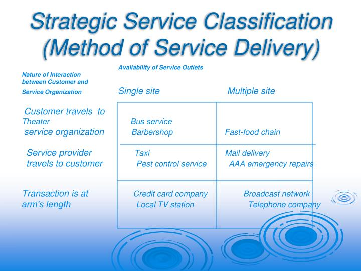 Strategic Service Classification (Method of Service Delivery)