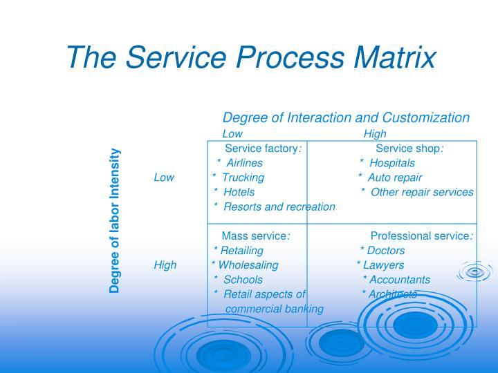 The Service Process Matrix