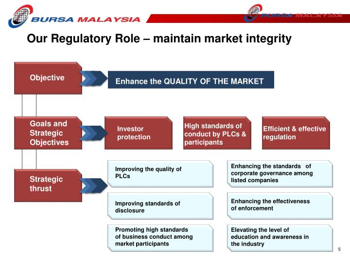 Our Regulatory Role – maintain market integrity