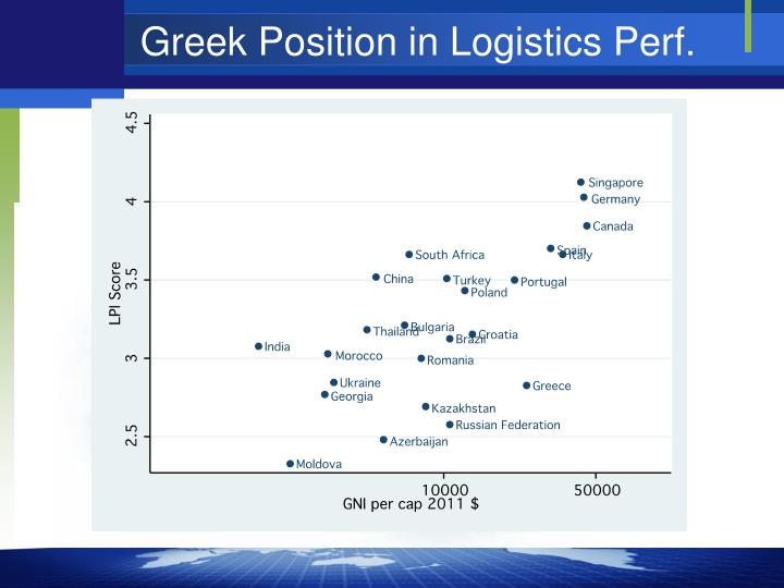 Greek Position in Logistics