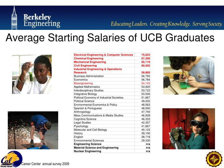 Average Starting Salaries of UCB Graduates