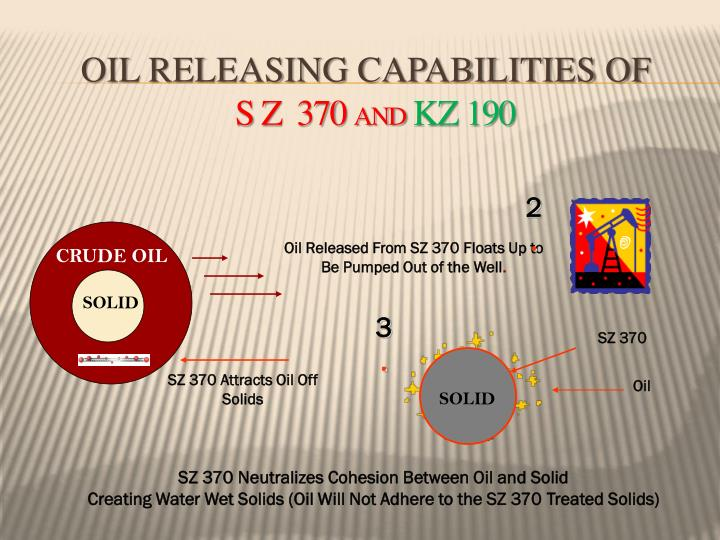Oil releasing capabilities of s z 370 and kz 190