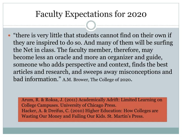 Faculty Expectations for 2020