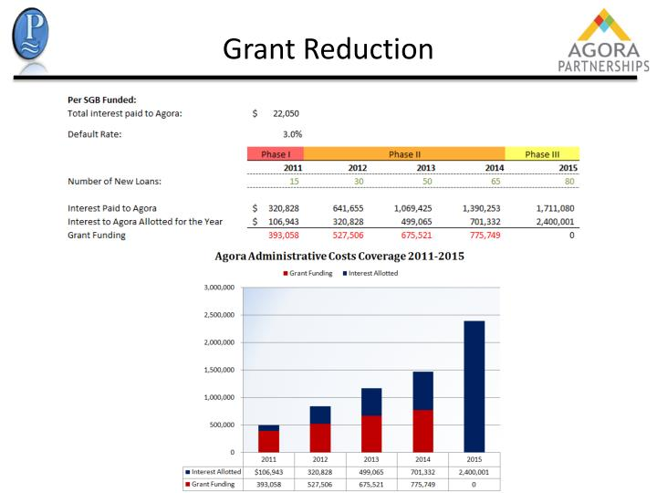 Grant Reduction