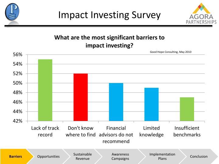 Impact Investing Survey