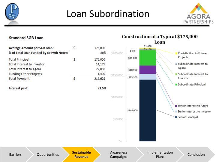 Loan Subordination