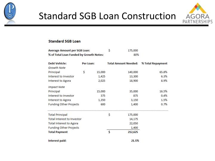 Standard SGB Loan Construction