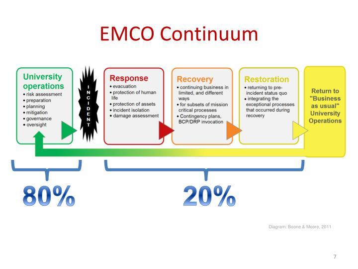 EMCO Continuum