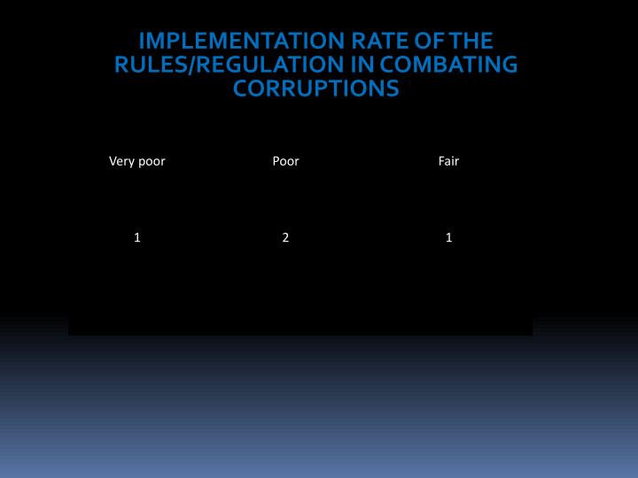 IMPLEMENTATION RATE OF THE RULES/REGULATION IN COMBATING CORRUPTIONS