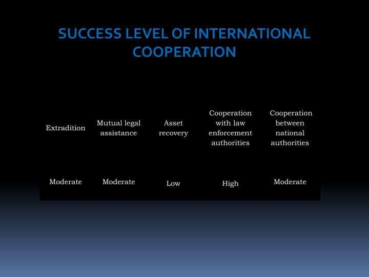 SUCCESS LEVEL OF INTERNATIONAL COOPERATION