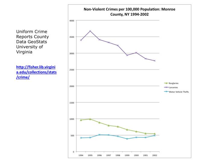 Uniform Crime Reports County Data