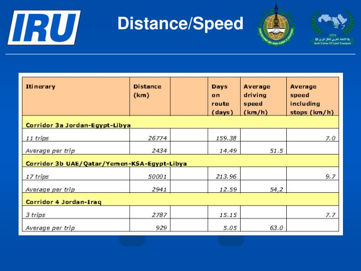 Distance/Speed