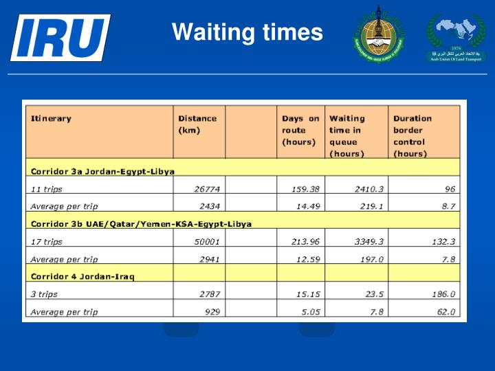 Waiting times