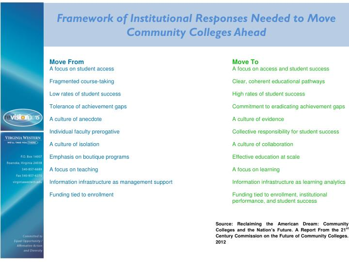 Framework of Institutional Responses Needed to Move Community Colleges Ahead