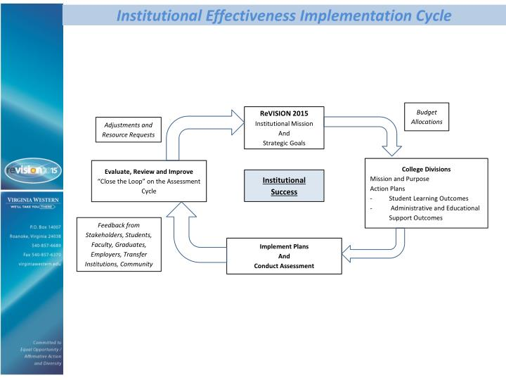 Institutional Effectiveness Implementation Cycle